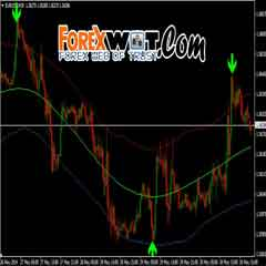 Buy Sell Forex Signals-Ultimate Arrows