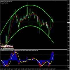 Forex Trading Short Course – How to Trade Forex with COG Trading Indicators and Strategy