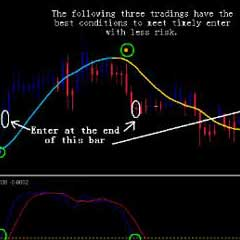 Best Foreign Currency Exchange Strategy – Forex Engine System and Indicators