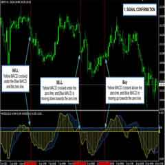 2 MACD Effortless Forex Swing Trading System and Strategy That Work