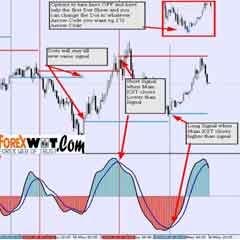 KST – MACD Super Effective Retail Foreign Exchange (Forex) Trading System and Strategy