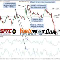 5 Minute Chart Surefire RSI-CCI Forex Trading System and Strategy