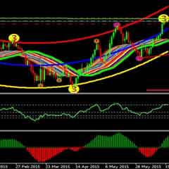 Trend Solution Forex Trading System and Indicators