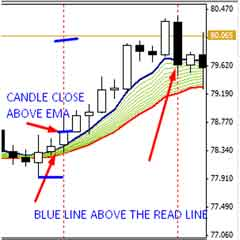 Forex Day Trade Setup – A Very Simple and Profitable Highly Trading Strategy