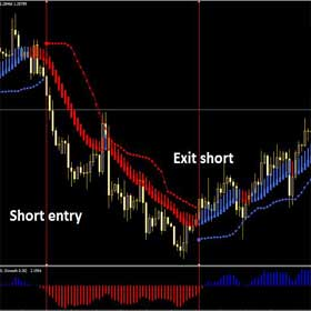 Powerful HBA Forex Trading Strategy for Maximum Profit