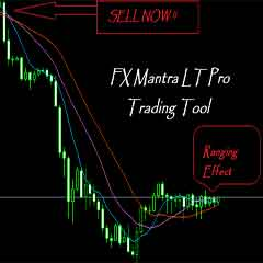 The Magical Multiple Moving Average Forex indicator to Evaluate Trading Conditions