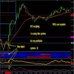 Simple M5 Forex Scalping System Based on Trend and Sentiment