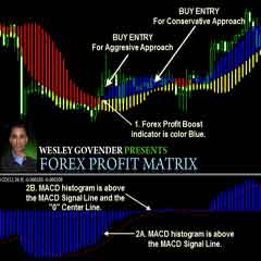 Forex Profit Booster Trading Strategy – Most of The Time it Doesn't Give False Signals