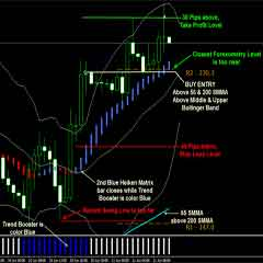 Forex Profit Matrix – Stay in Strong Trends with the Heiken Ashi Candlestick and Bollinger Band