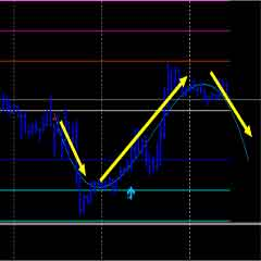 Forex Trading System that Actually Works