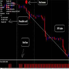 Forex One System – A Complete Trading System Used by Professionals