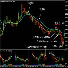 Simple Powerful and Effective Forex Price Action Trading Strategy Using Moving Average