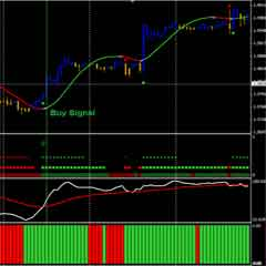 Forex Day Trading System – H1 Forex Moving Average Scalping Strategies