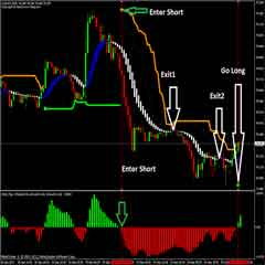 FOREX SSG Scalping Trading System Optimized for 30m and Higher Timeframes