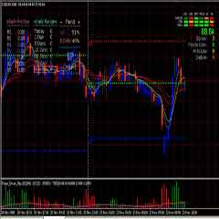 Forex Smart Pips Trading System – Highly Accurate Forex MA and Pivot Trading Strategy