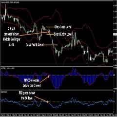 Best Results MACD – Bollinger Bands Forex Trading System and Indicators