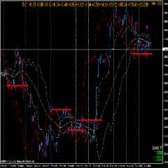 Forex Day Trading – Secrets Bollinger Bands Forex Trading System Reveal