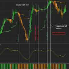 Heiken-Ashi Forex System : Stay in Strong Trends with the Heikin-Ashi Candlestick