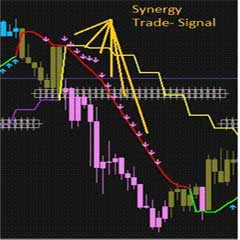 Learn Forex Trading Online – Forex Trend Catching H1 M15 Scalping System