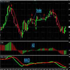 How to Trade Forex Effectively – Forex MACD Awesome Oscillator Very Accurate Trading Strategy