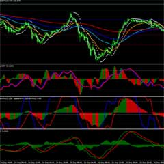 High Accuracy Forex Scalping Strategy With MACD And Stochastic Indicator
