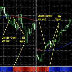 Best Easy Ultra Scalping Forex Strategy With 98% Incredible Accuracy