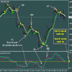 Best Forex Trading Software – QQE MetaTrader Indicator and Basic Profitable Forex Trading System