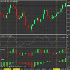 Advanced Forex Trading Strategy of PSAR-Stochastic Oscillator