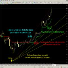 Forex Trading Made Easy : Non-Lagging Super Trend Forex Indicator and Trading Strategy