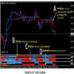 Forex SYMPHONIE Trading System : The Most Accurate and Work Best Trading System