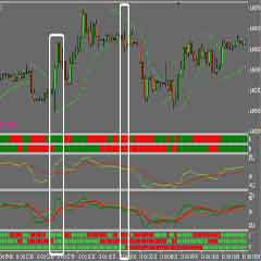 Forex MTF Trading System for the 'Trading Made Simple' Strategy