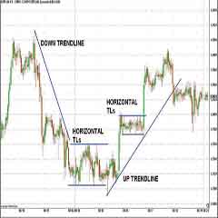 How to Do Accurate Forex Trend Line Analysis