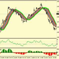 MA Bollinger Bands Forex Trading System – Become A Profitable Forex Trader In Easy Steps