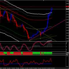 ATR Ratio Forex Trading System Combines Whith Cycle Indicator and Trendline