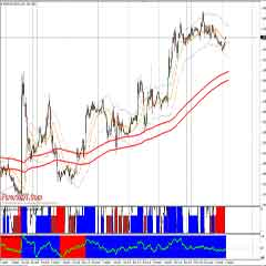 Highly Profitable Foreign Exchange MT4 Software and System With EMA Momentum Trend Trading Indicator