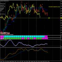 Forex Ichimoku Half Trend TD SWING Trading System and Strategy