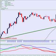 Very Simple Forex Trend-momentum Trading System With Dynamic Pivot Indicator