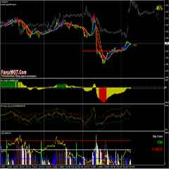 NOTRADAMUS Forex Trading Strategy – How to Predict Movement in Foreign Exchange Market