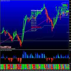 Forex Day Trading Education – Very Profitable M15 Forex Price Power System and Indicators