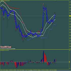 Forex Trend Catcher Trading Strategy With Moving Average and MACD Custom Indicator
