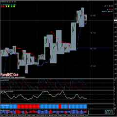 Highly Profitable Forex Trend Momentum Trading System and Strategy for Intraday Trading