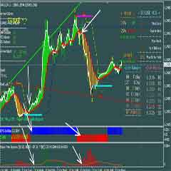 Learn Forex Online – WOLFE WAVE Trend Advanced Forex Trading System