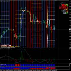 High Profits Forex GBP-USD London Session Trading System and Strategy