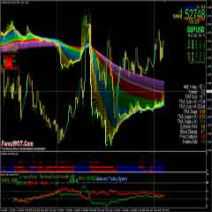 Trading Forex MA Multifilter System With Currency Rates Comparison Chart