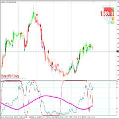 Foreign Currency Exchange Trading – Forex Stochastic Oscillator Advanced Trading System and Strategy