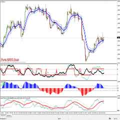 Forex Currency Trading – Advanced Forex ADX Moving Average Trading System With MACD and Stochastic Zone Indicator
