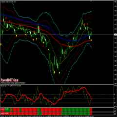 Forex Fibonacci Retracement Bands Trading System With Octopus Trend-Momentum Based on Trend Following Indicators