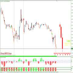 Forex Technical Trading & Analysis – Price Action Trading Strategy With Trend MACD Indicator