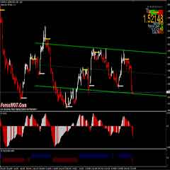 Forex Super TendLines Trading System With MACD and RSI Indicators