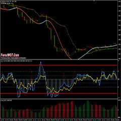 Forex Technical Analysis – RSI CCI Forex Trend Trading System and Strategy